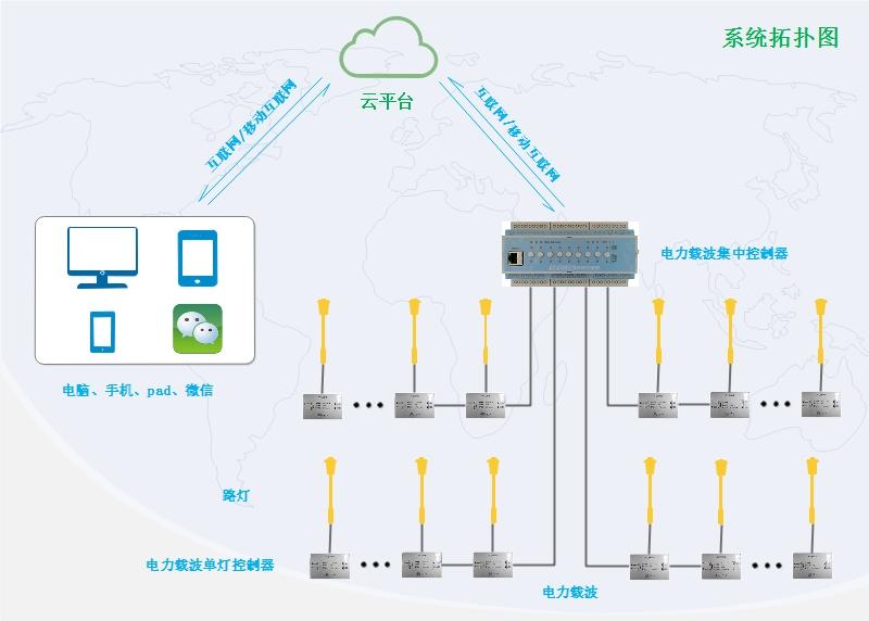 路灯单灯控制系统在北京顺义区路灯监控项目中的应用
