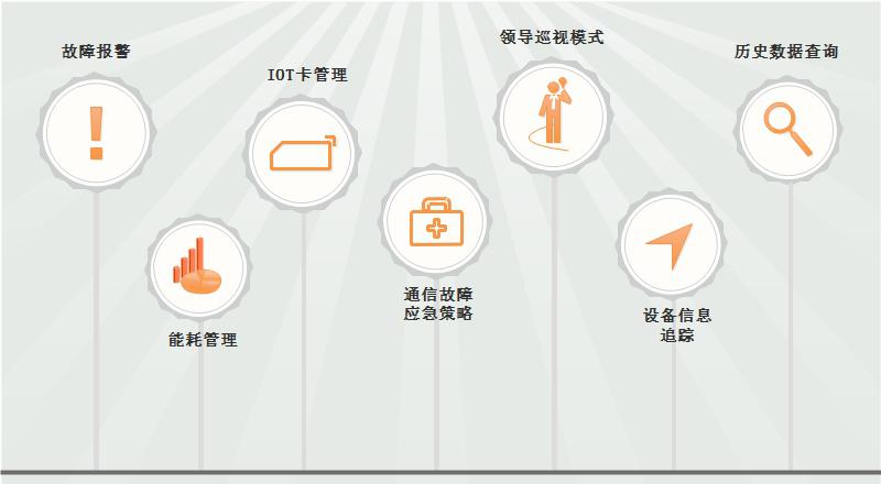 产业园区照明控制系统功能示意图
